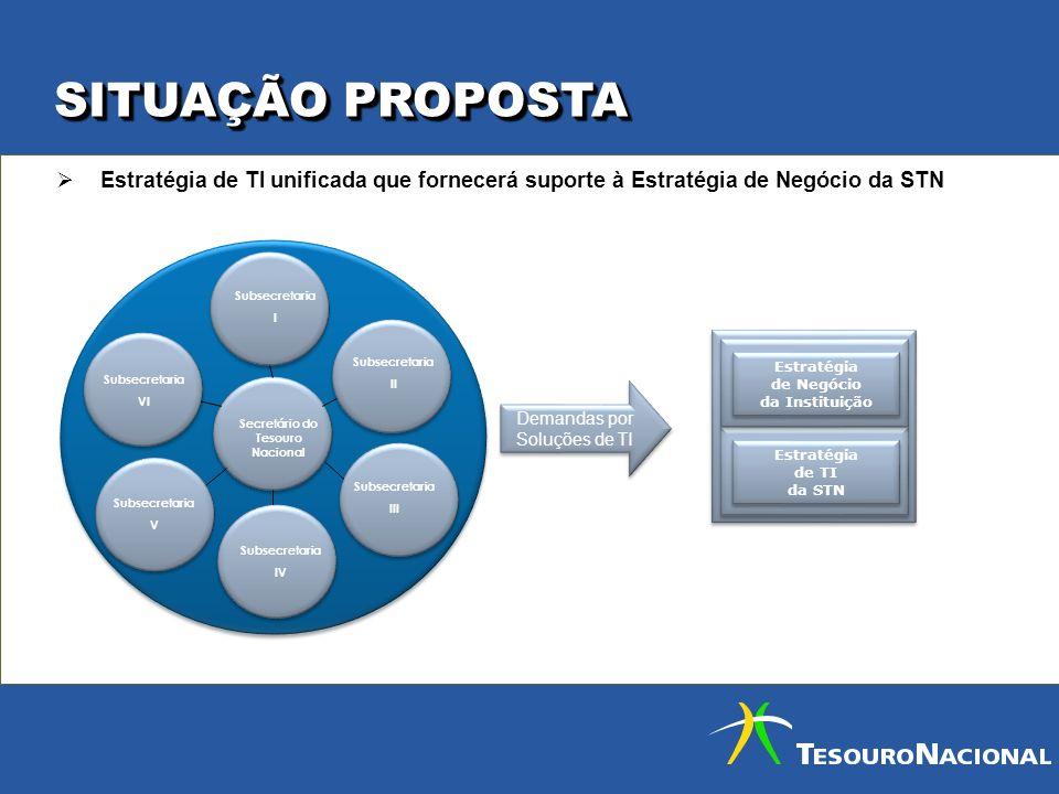 Secretário do Tesouro Nacional Estratégia de Negócio da Instituição