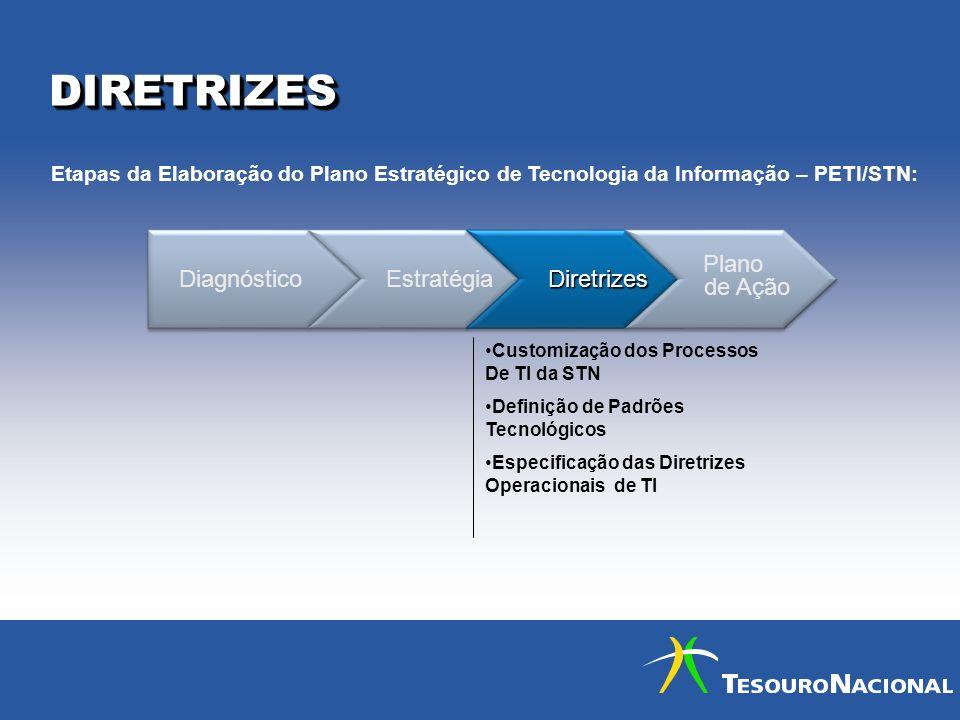 DIRETRIZES Diagnóstico Estratégia Diretrizes Plano de Ação