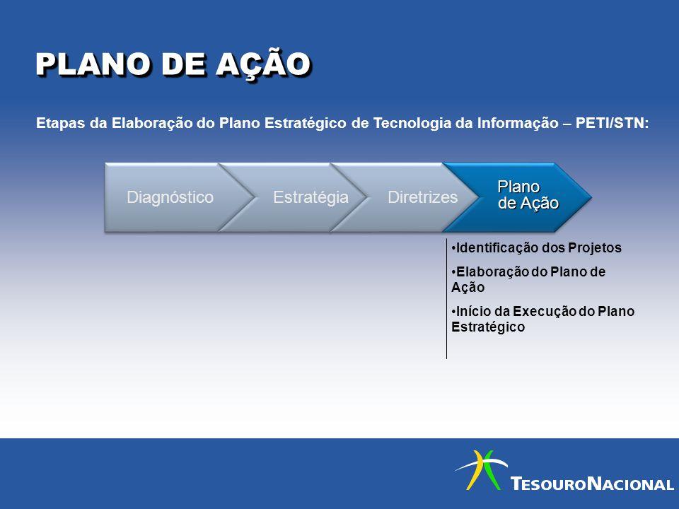 PLANO DE AÇÃO Diagnóstico Estratégia Diretrizes Plano de Ação