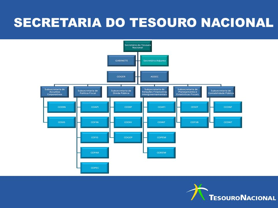 SECRETARIA DO TESOURO NACIONAL
