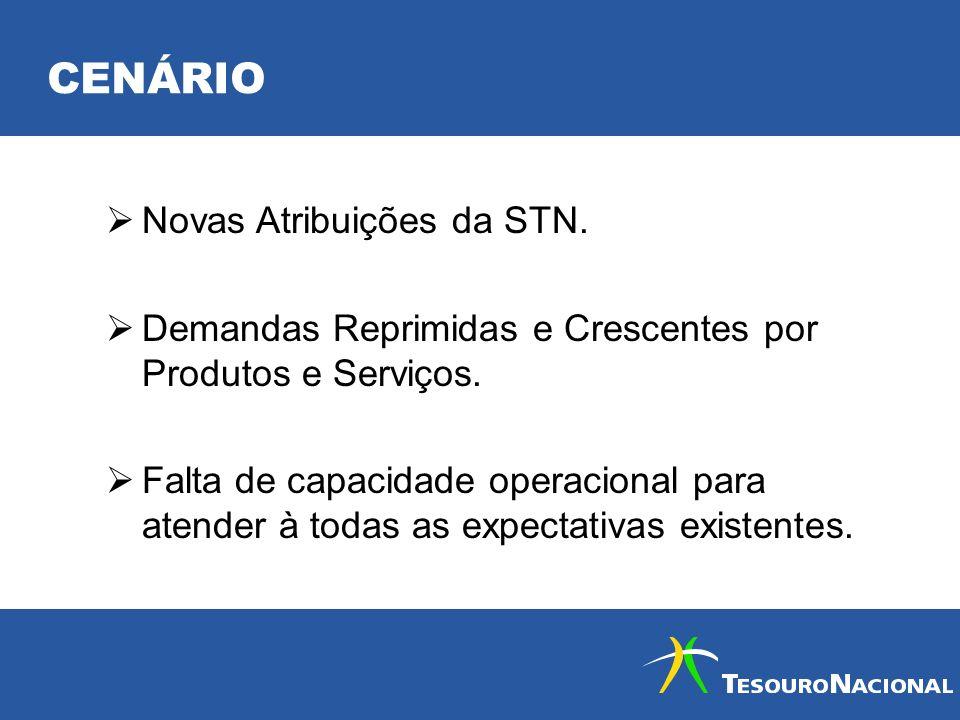 CENÁRIO Novas Atribuições da STN.