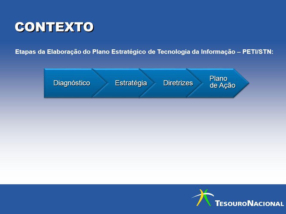 CONTEXTO Diagnóstico Estratégia Diretrizes Plano de Ação