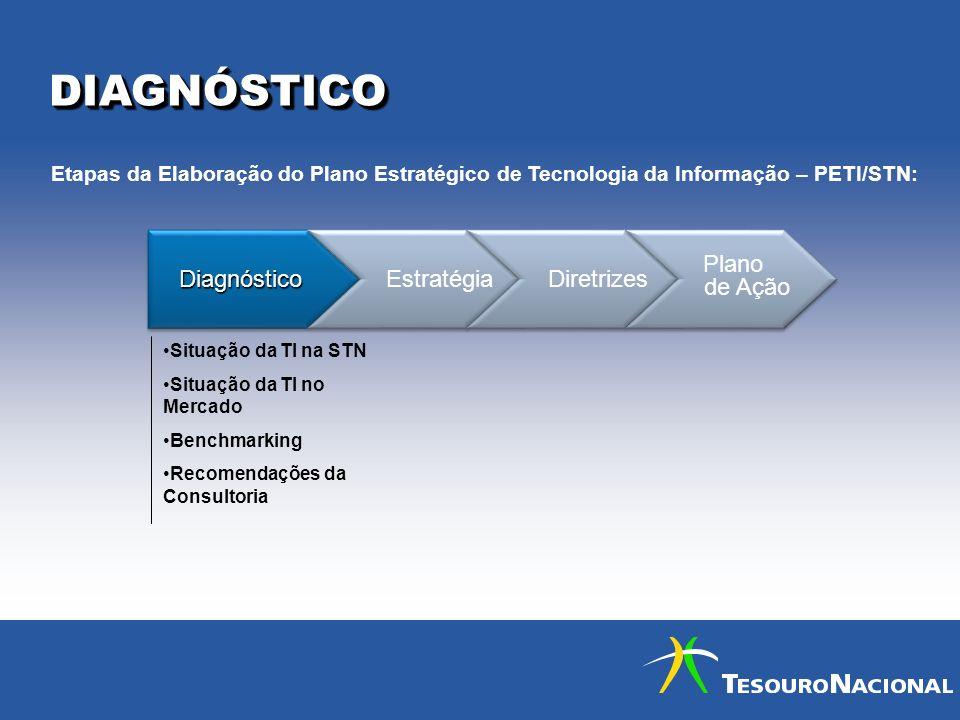 DIAGNÓSTICO Diagnóstico Estratégia Diretrizes Plano de Ação