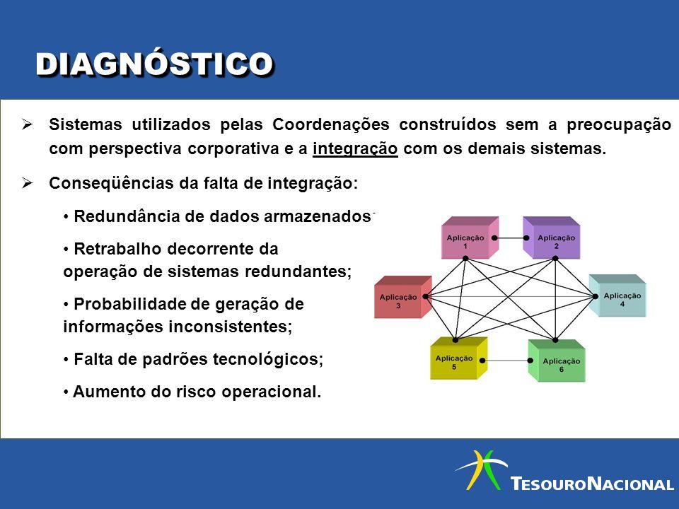 DIAGNÓSTICO Sistemas utilizados pelas Coordenações construídos sem a preocupação com perspectiva corporativa e a integração com os demais sistemas.