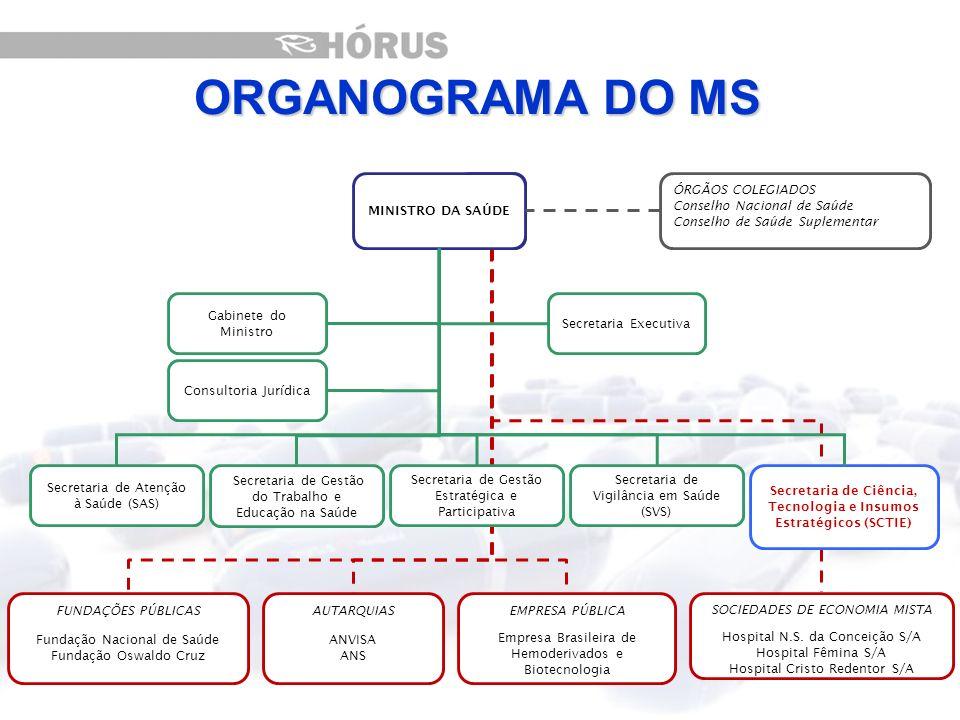 Secretaria de Ciência, Tecnologia e Insumos Estratégicos (SCTIE)