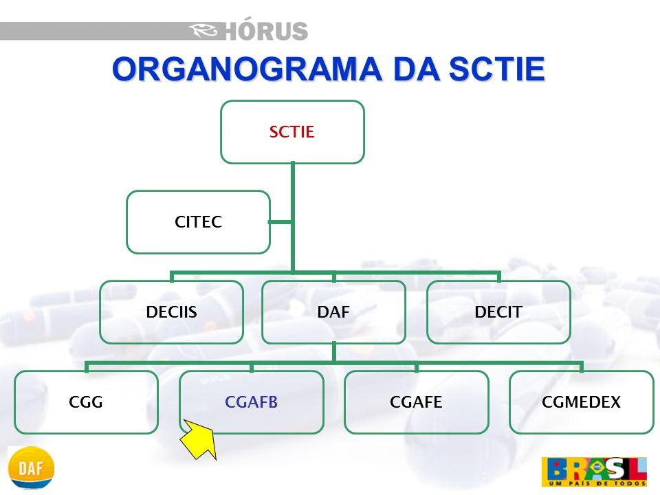 ORGANOGRAMA DA SCTIE