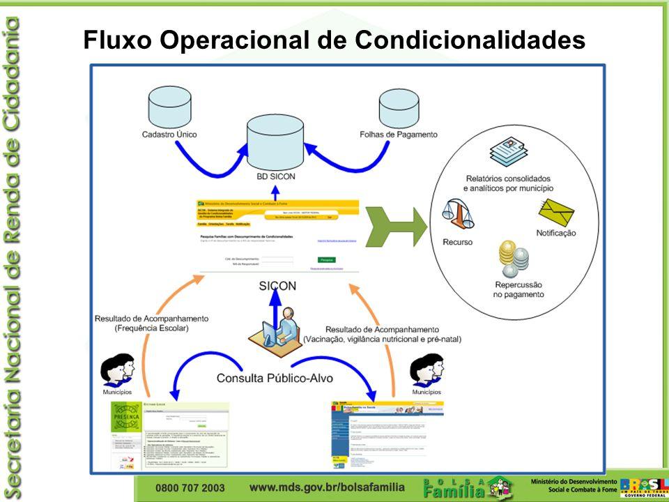 Fluxo Operacional de Condicionalidades