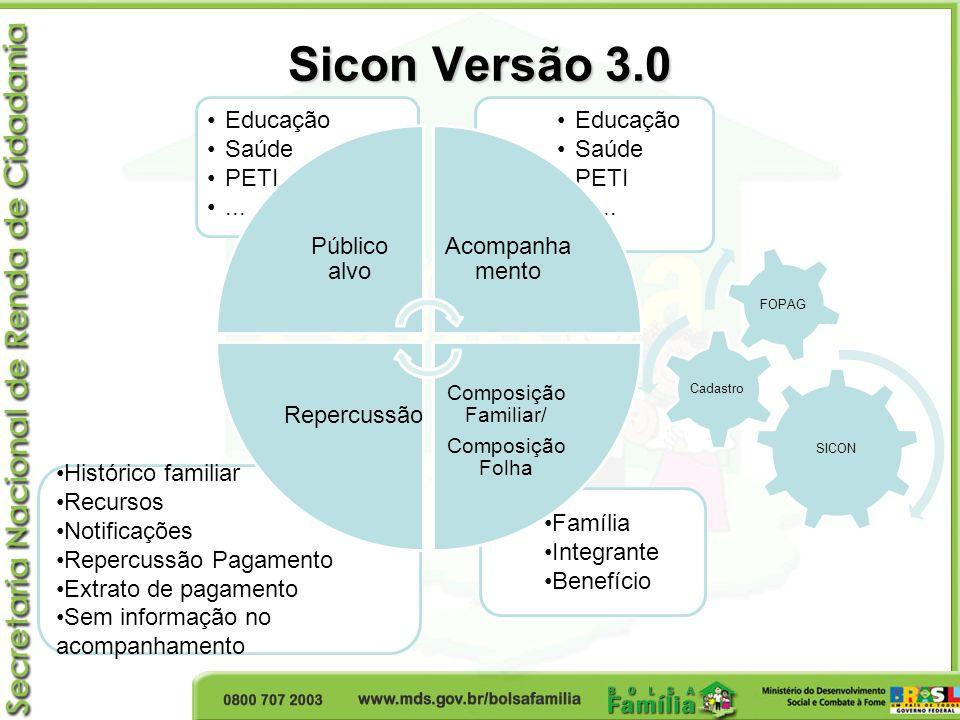 Sicon Versão 3.0 Público alvo Educação Saúde PETI ... Acompanhamento