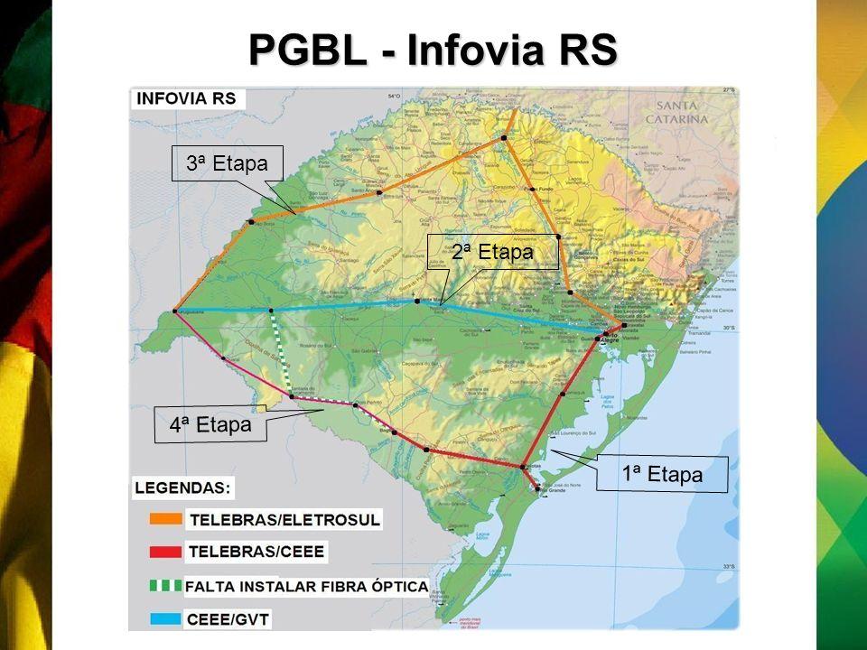 PGBL - Infovia RS 3ª Etapa 2ª Etapa 4ª Etapa 1ª Etapa
