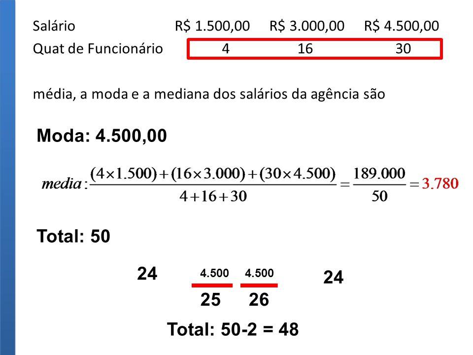 Salário R$ 1.500,00 R$ 3.000,00 R$ 4.500,00 Quat de Funcionário 4 16 30 média, a moda e a mediana dos salários da agência são