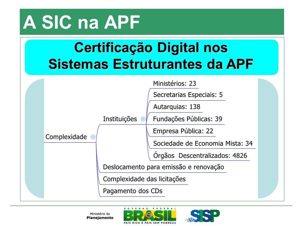 Certificação Digital nos Sistemas Estruturantes da APF