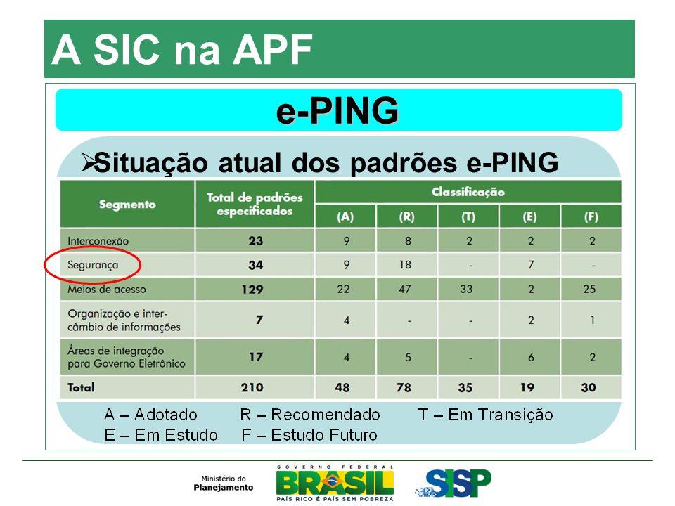 A SIC na APF e-PING Situação atual dos padrões e-PING