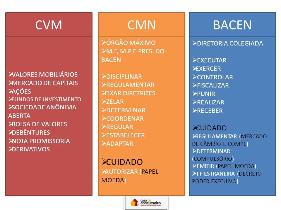 CVM CMN BACEN CUIDADO CUIDADO ÓRGÃO MÁXIMO DIRETORIA COLEGIADA