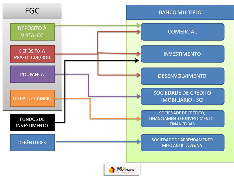 FGC BANCO MÚLTIPLO DEPÓSITO À VISTA: CC COMERCIAL INVESTIMENTO