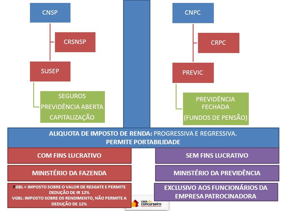 ALIQUOTA DE IMPOSTO DE RENDA: PROGRESSIVA E REGRESSIVA.