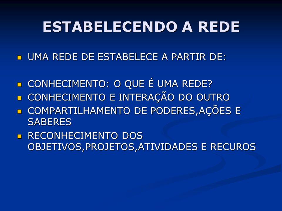 ESTABELECENDO A REDE UMA REDE DE ESTABELECE A PARTIR DE: