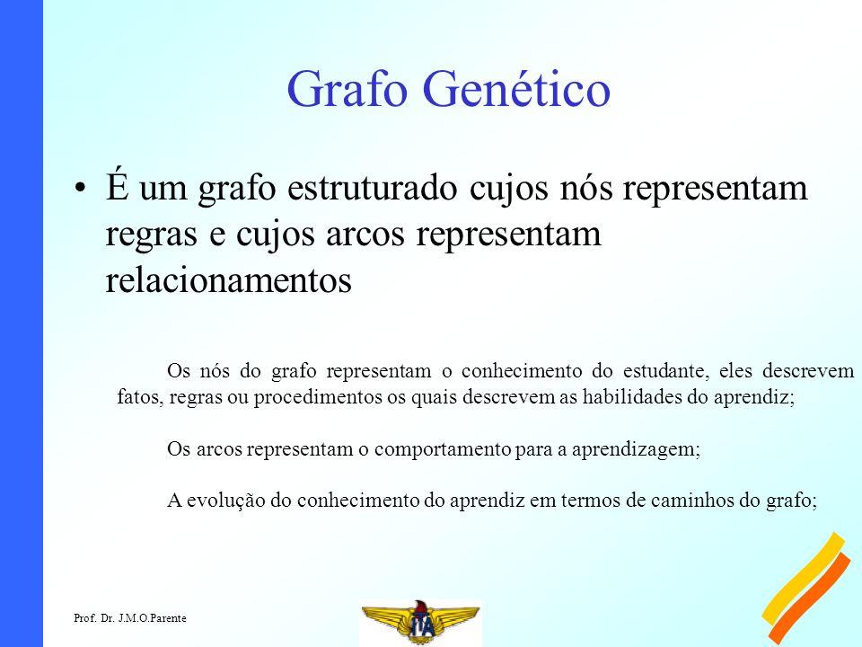 Grafo Genético É um grafo estruturado cujos nós representam regras e cujos arcos representam relacionamentos.