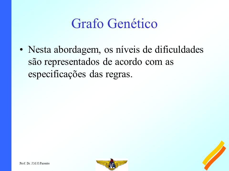 Grafo Genético Nesta abordagem, os níveis de dificuldades são representados de acordo com as especificações das regras.