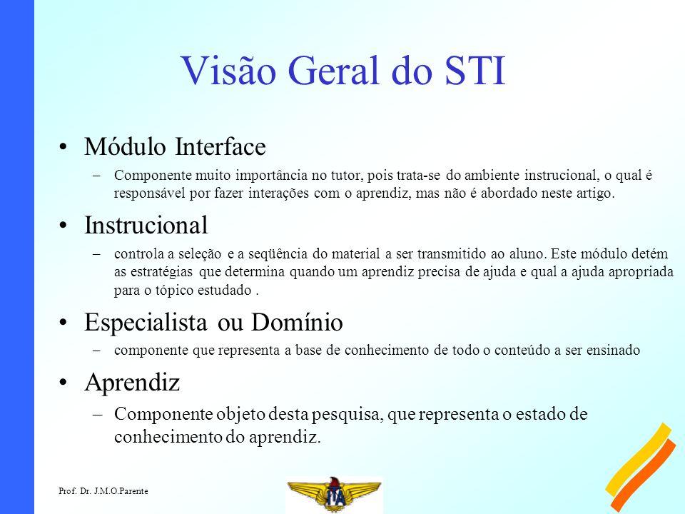 Visão Geral do STI Módulo Interface Instrucional