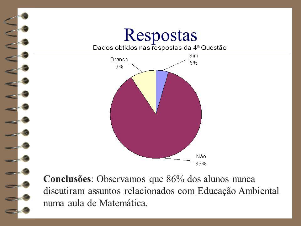 Respostas Conclusões: Observamos que 86% dos alunos nunca discutiram assuntos relacionados com Educação Ambiental numa aula de Matemática.