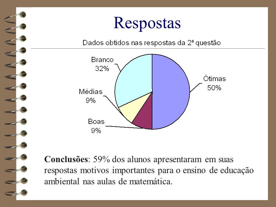Respostas Conclusões: 59% dos alunos apresentaram em suas respostas motivos importantes para o ensino de educação ambiental nas aulas de matemática.