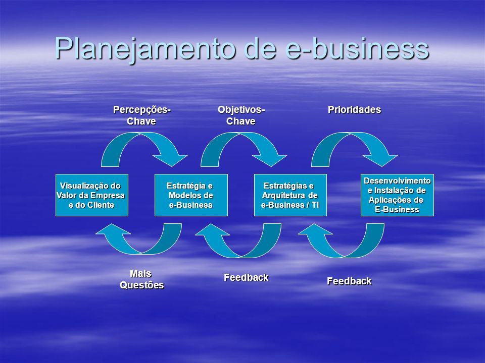 Planejamento de e-business