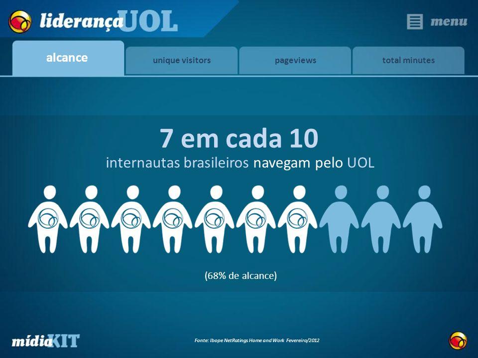 7 em cada 10 internautas brasileiros navegam pelo UOL alcance