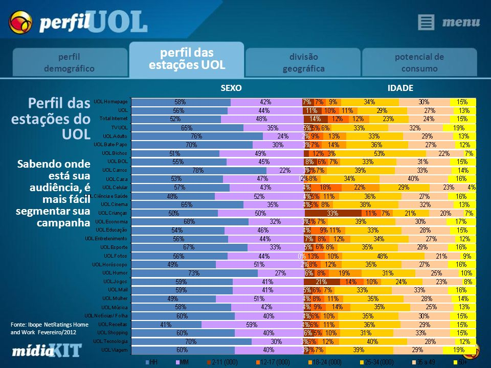 Perfil das estações do UOL