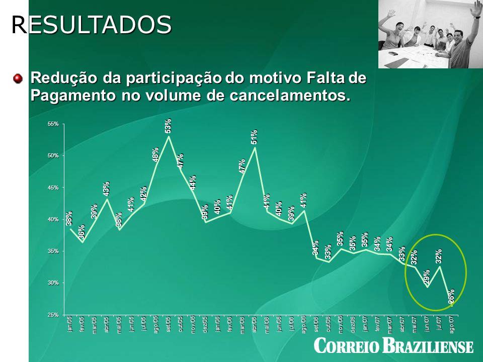 RESULTADOS Redução da participação do motivo Falta de Pagamento no volume de cancelamentos. 38% 36%