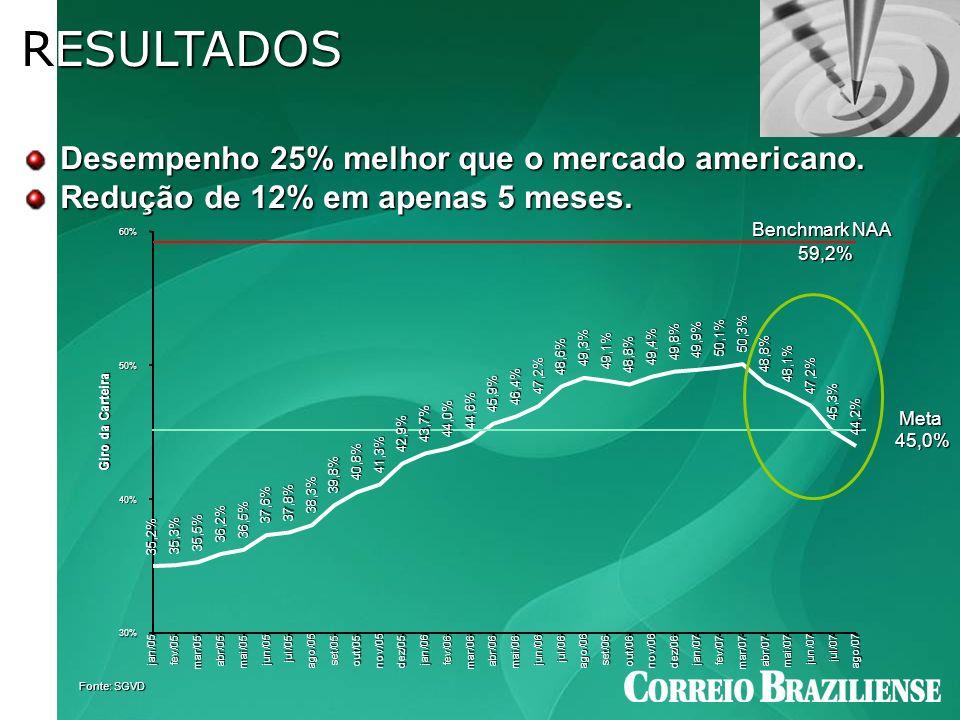RESULTADOS Desempenho 25% melhor que o mercado americano.
