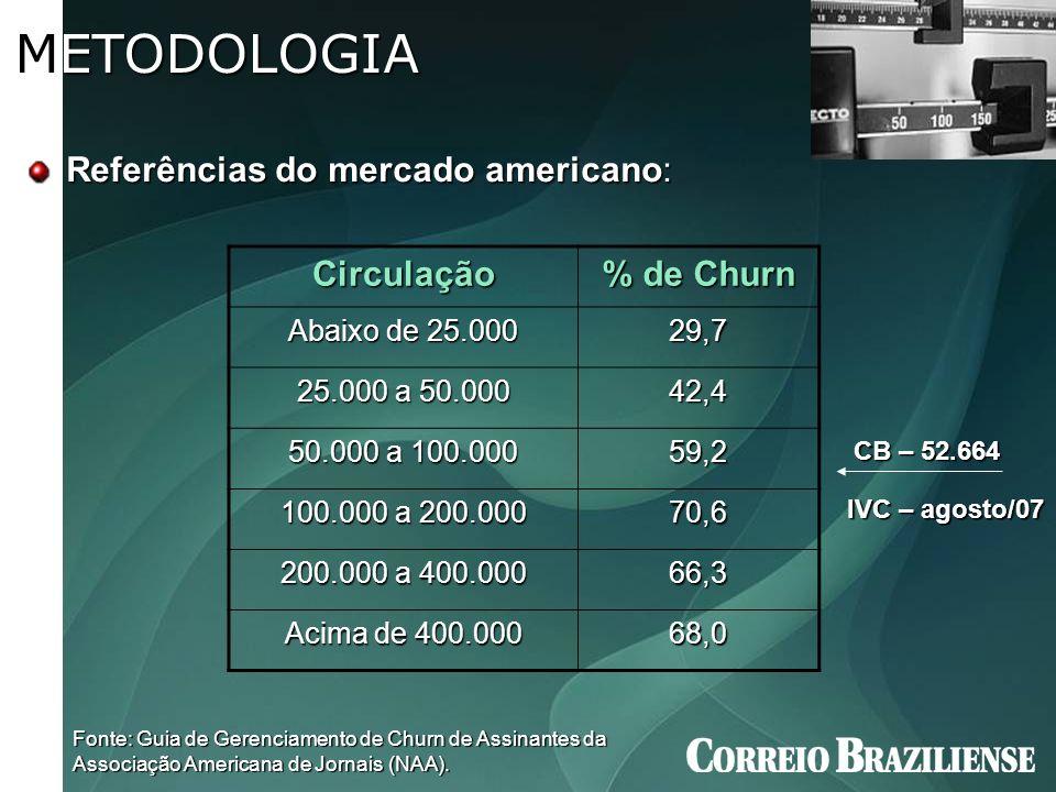 METODOLOGIA Referências do mercado americano: Circulação % de Churn