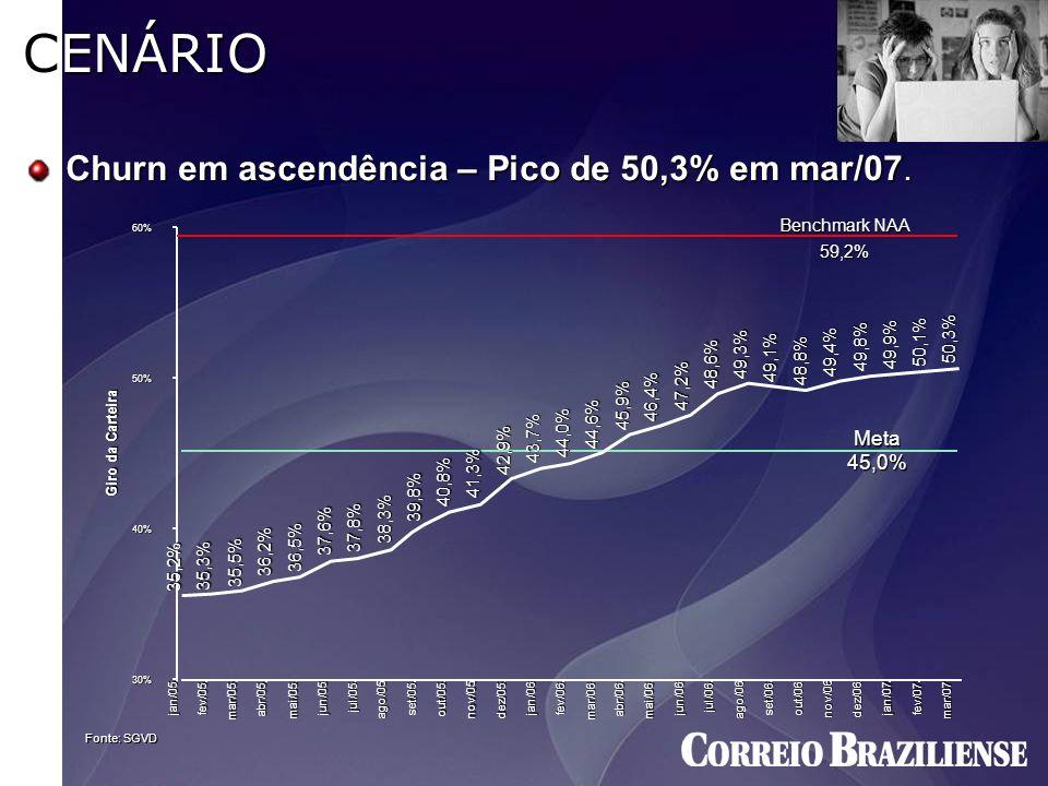 CENÁRIO Churn em ascendência – Pico de 50,3% em mar/07. Meta 45,0%