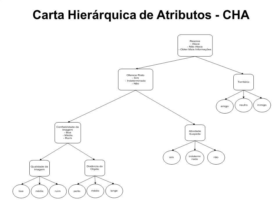 Carta Hierárquica de Atributos - CHA