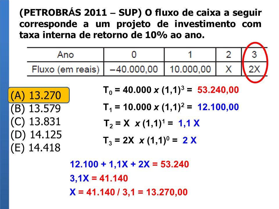 (PETROBRÁS 2011 – SUP) O fluxo de caixa a seguir corresponde a um projeto de investimento com taxa interna de retorno de 10% ao ano.