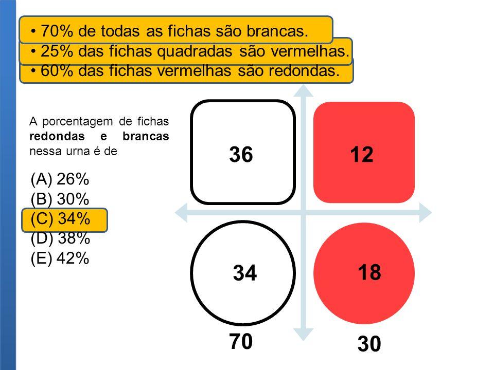 36 12 34 18 70 30 • 70% de todas as fichas são brancas.