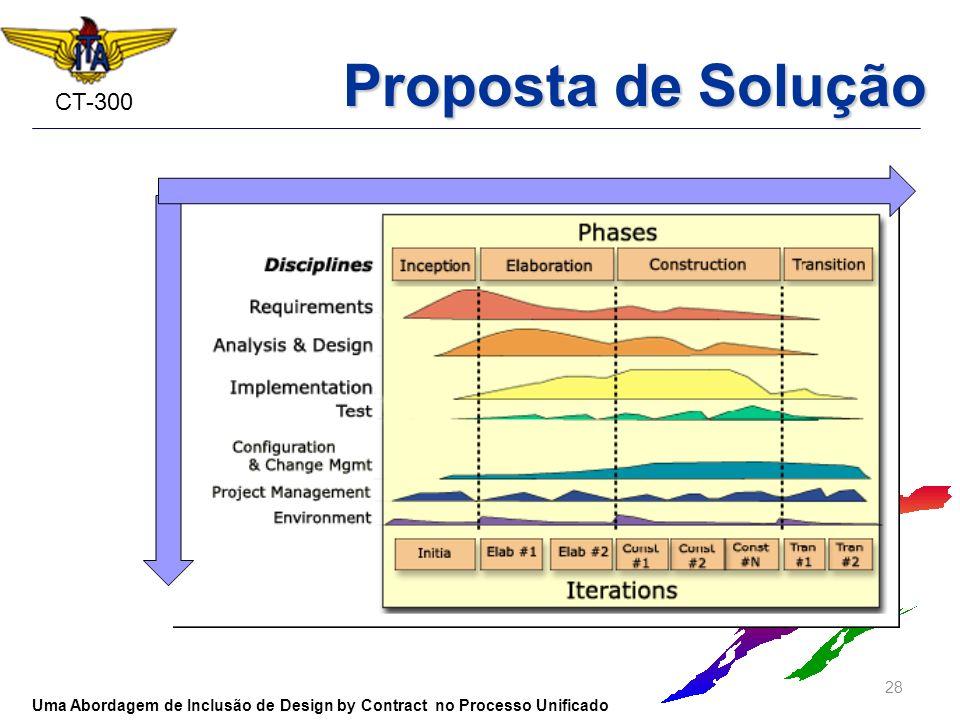 Proposta de Solução Uma Abordagem de Inclusão de Design by Contract no Processo Unificado