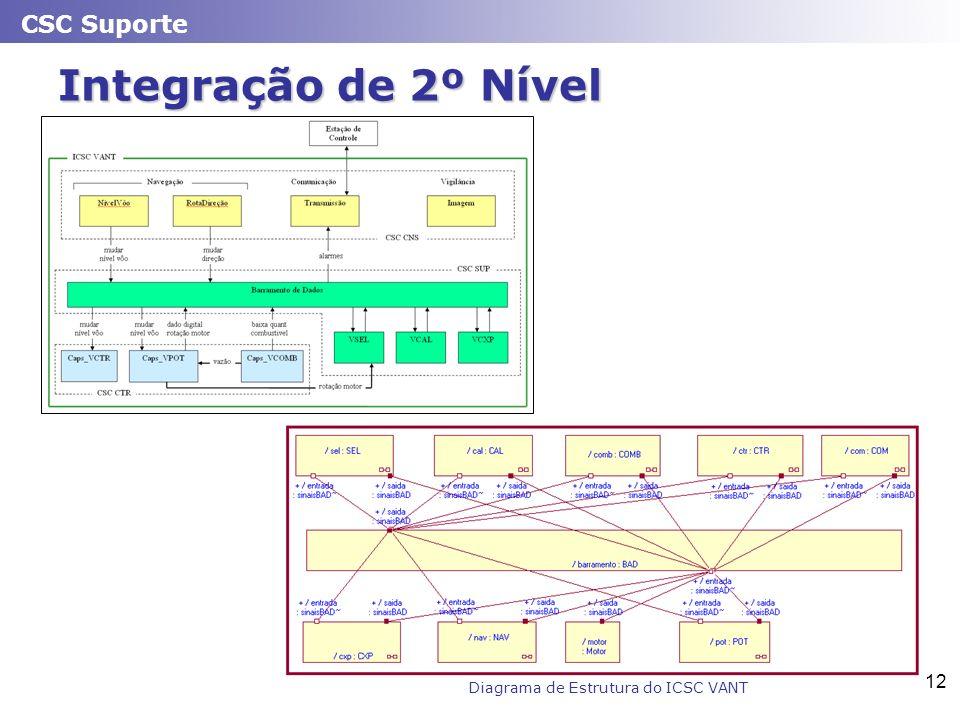 Diagrama de Estrutura do ICSC VANT
