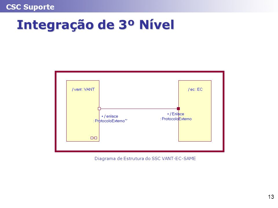 Diagrama de Estrutura do SSC VANT-EC-SAME