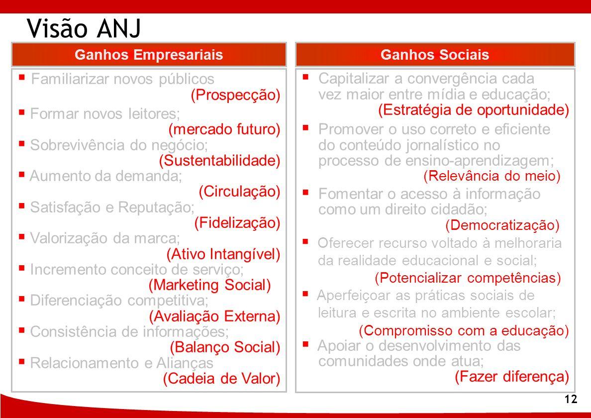 Visão ANJ Familiarizar novos públicos (Prospecção)