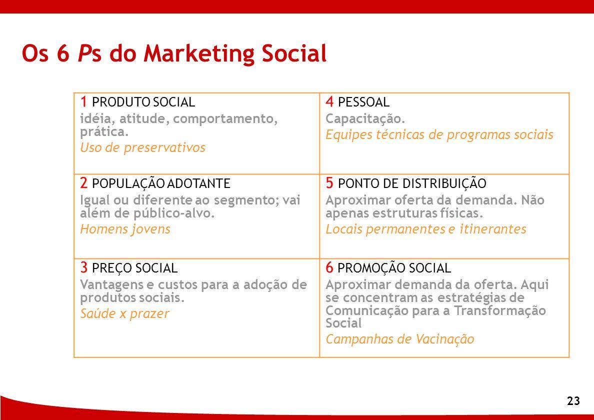 Os 6 Ps do Marketing Social