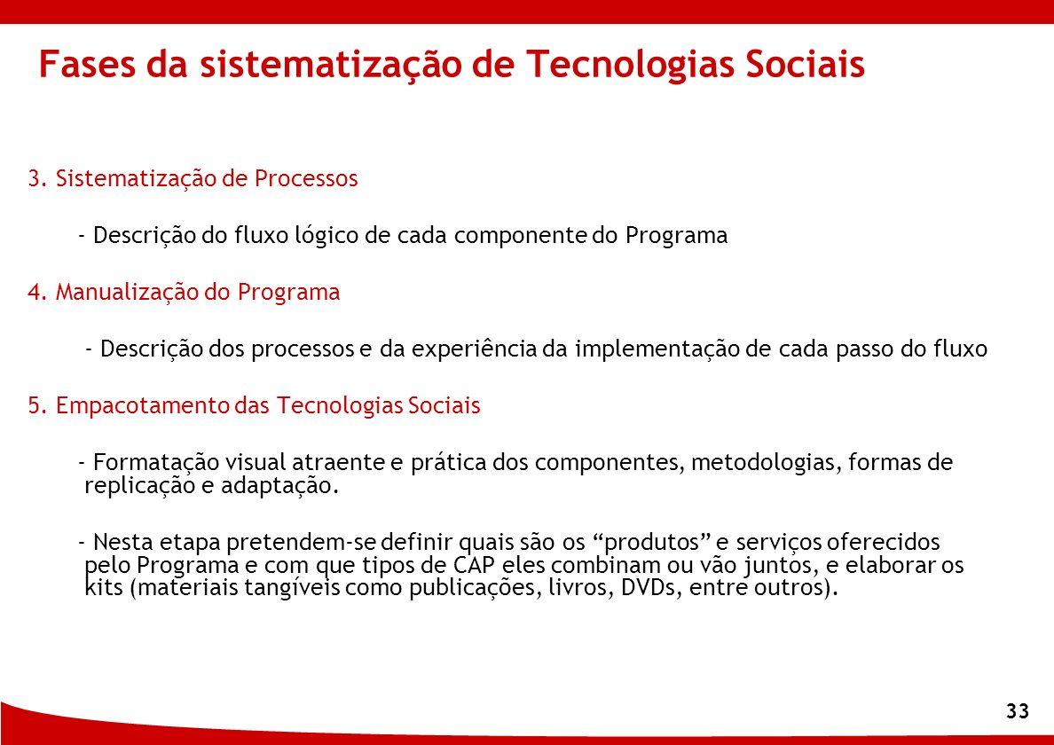 Fases da sistematização de Tecnologias Sociais