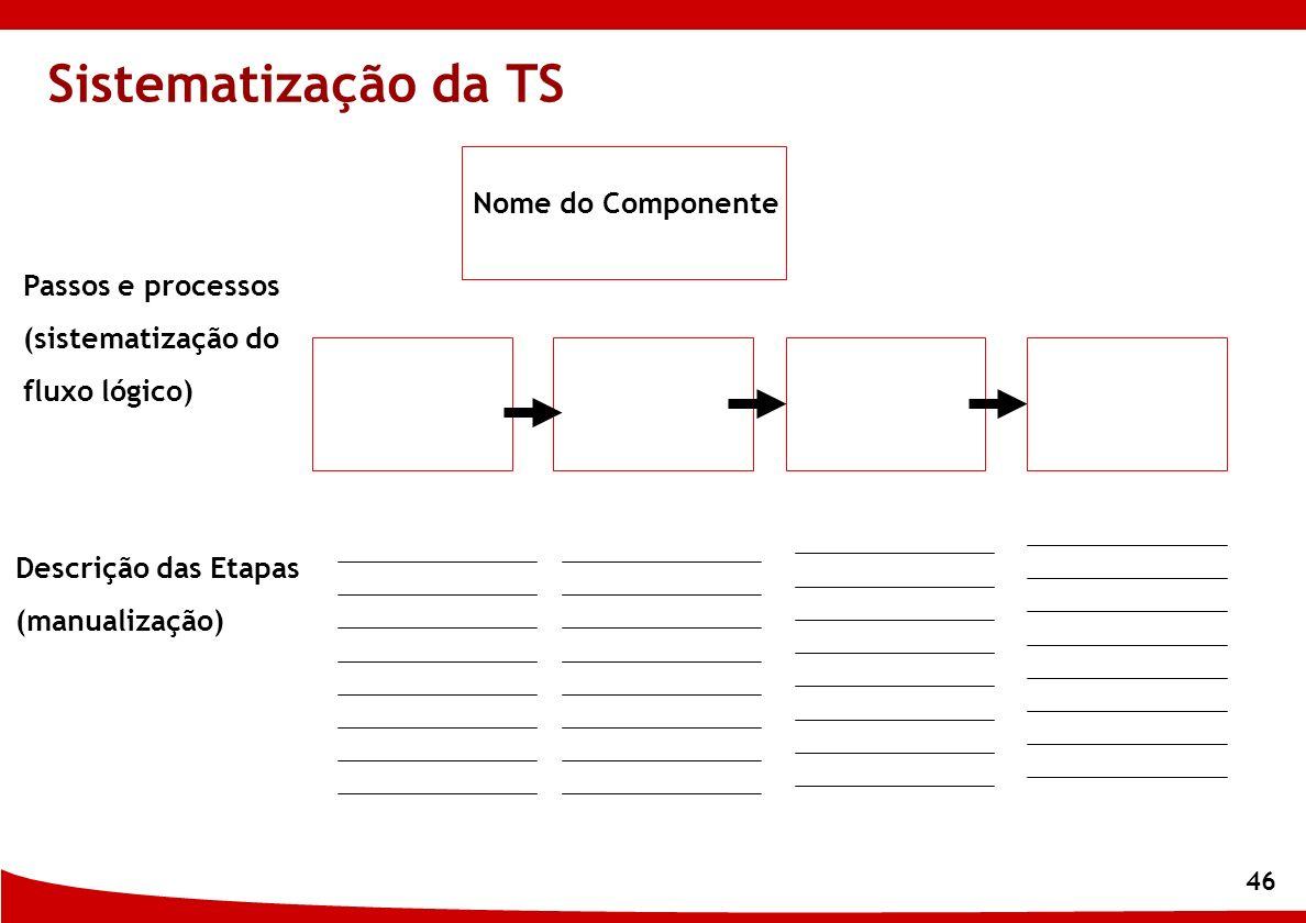 Sistematização da TS Nome do Componente Passos e processos