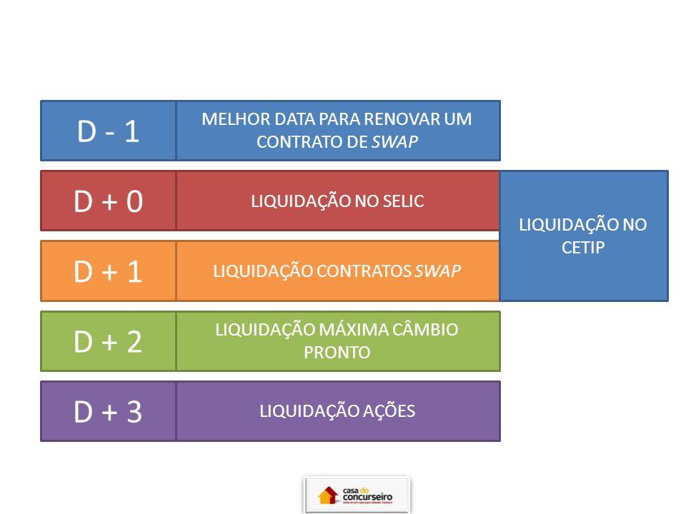 D - 1 MELHOR DATA PARA RENOVAR UM CONTRATO DE SWAP. D + 0. LIQUIDAÇÃO NO SELIC. LIQUIDAÇÃO NO CETIP.