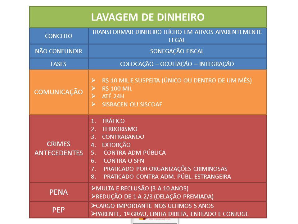 LAVAGEM DE DINHEIRO PENA PEP COMUNICAÇÃO CRIMES ANTECEDENTES CONCEITO