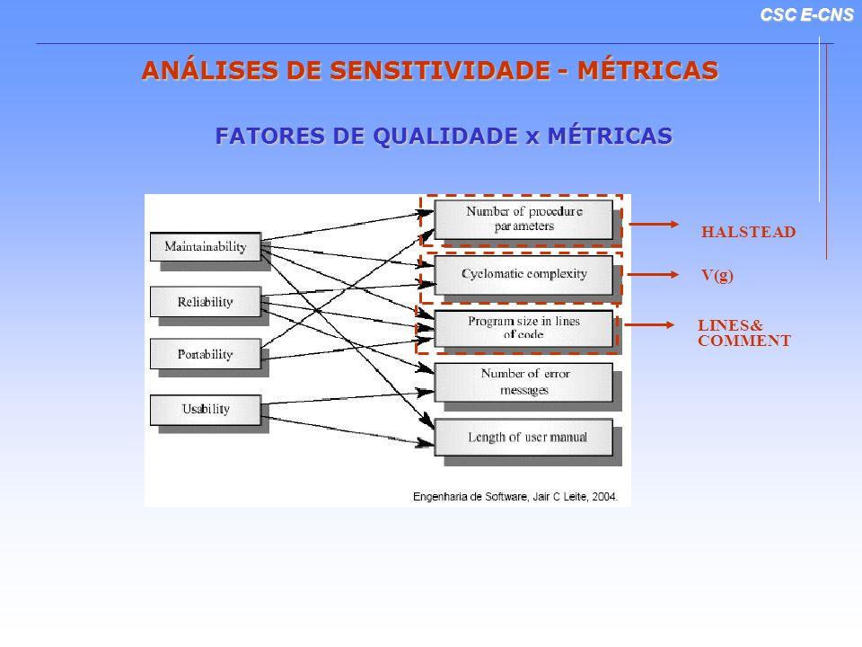 ANÁLISES DE SENSITIVIDADE - MÉTRICAS