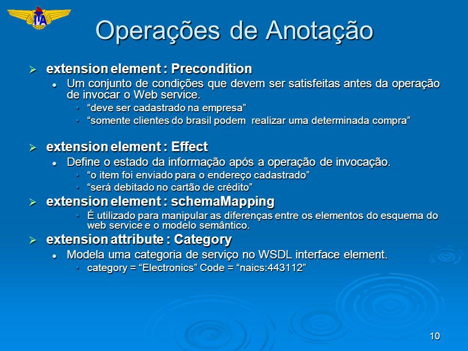 Operações de Anotação extension element : Precondition