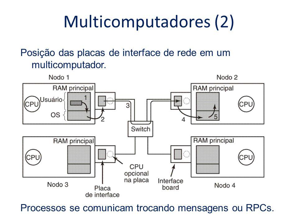 Multicomputadores (2) Posição das placas de interface de rede em um multicomputador.