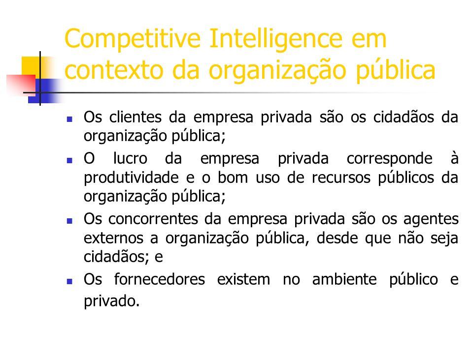 Competitive Intelligence em contexto da organização pública