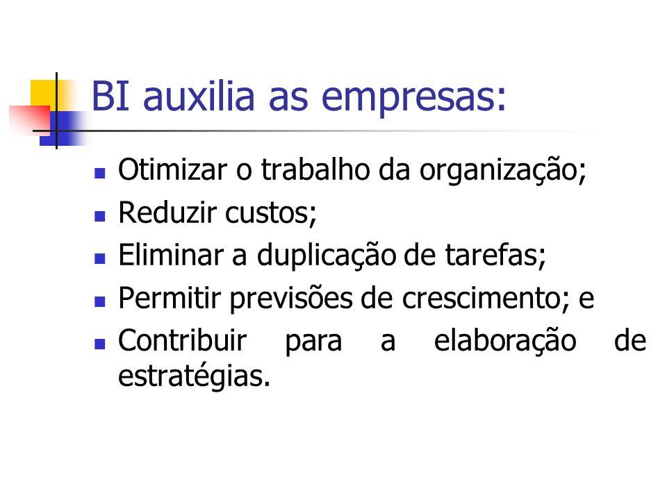 BI auxilia as empresas: