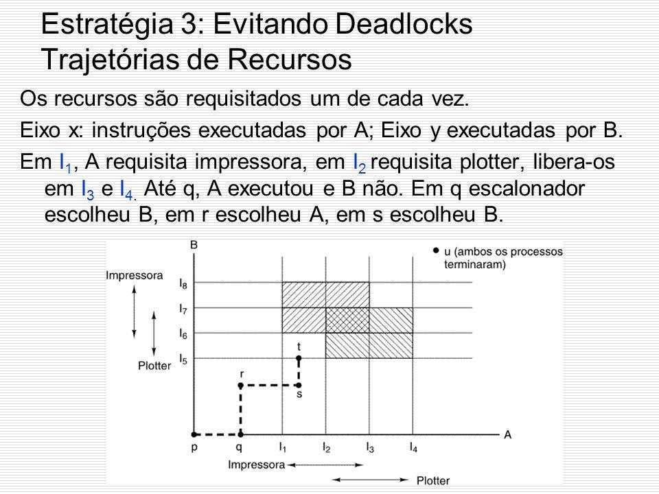 Estratégia 3: Evitando Deadlocks Trajetórias de Recursos